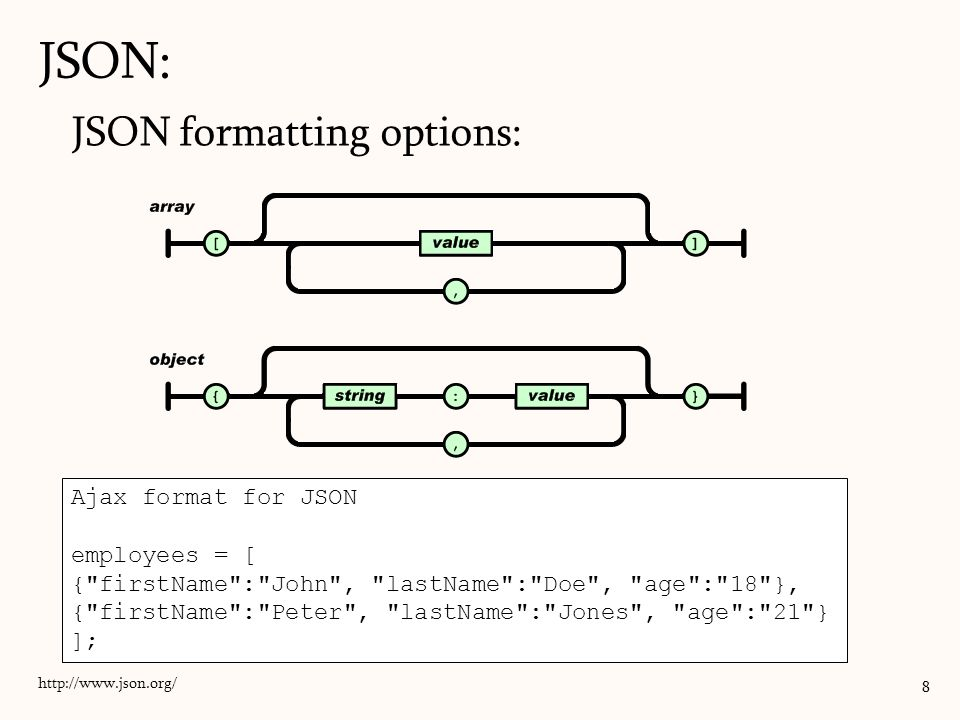 JSON: JSON formatting options: Ajax format for JSON employees = [